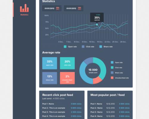 FeedyMail Statistics